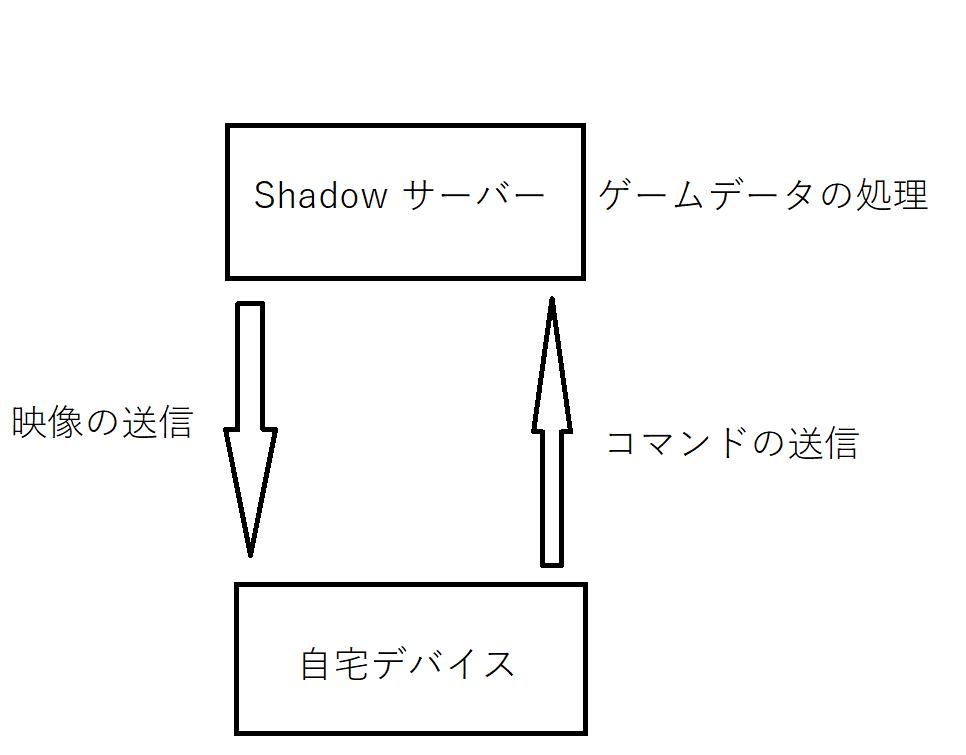 shadowの仕組み